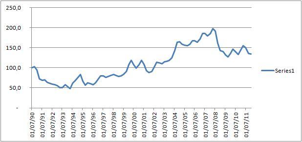 Gráfico que muestra la oscilación de la cotización de la fotografía en el mercado del arte. Fuente: Artprice